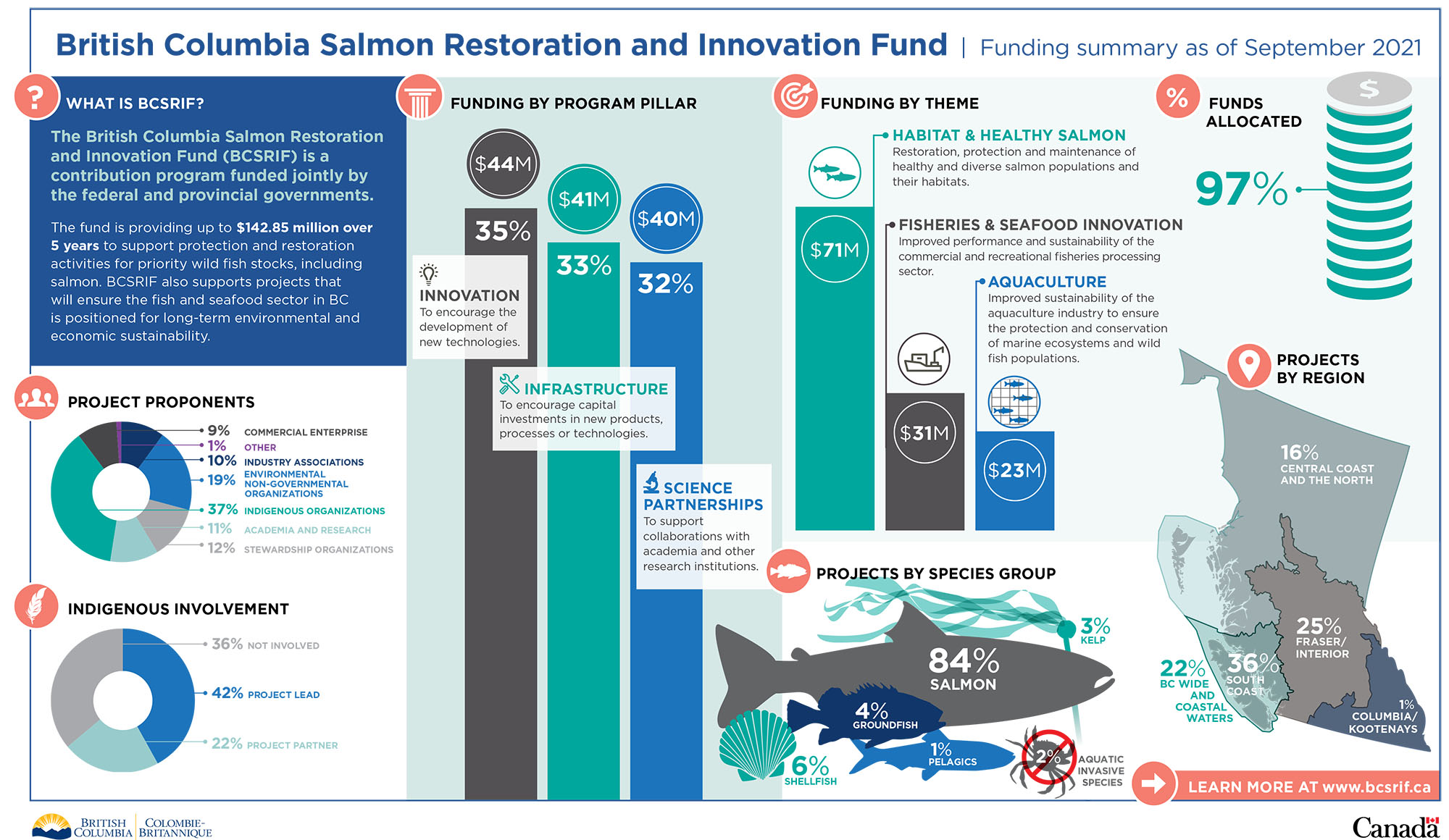 Infographic: Summary of British Columbia Salmon Restoration and Innovation Fund funding as of July 2020