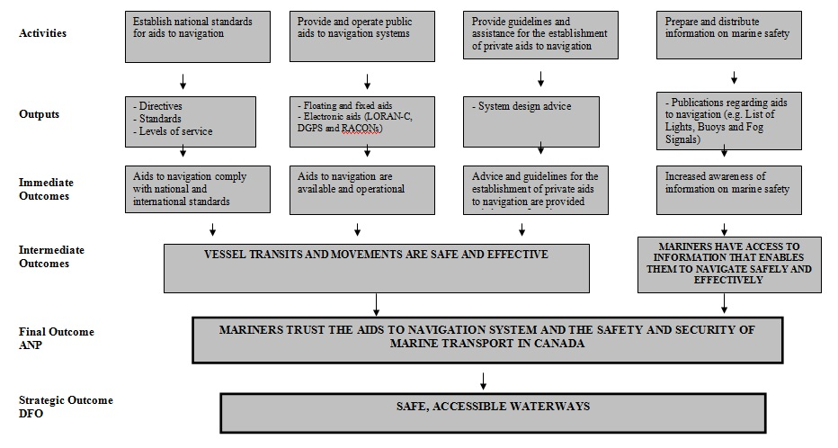 Archived summative evaluation of the aids to navigation program figure 2 anp logic model 20052006 to 20092010 sciox Choice Image