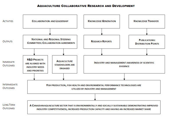 Evaluation Of The Aquaculture Collaborative Research And