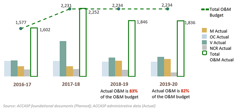 Actual versus budgeted O&M expenditures by year
