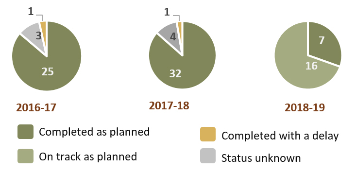 Status of the 89 projects funded from 2016-17 to 2018-19