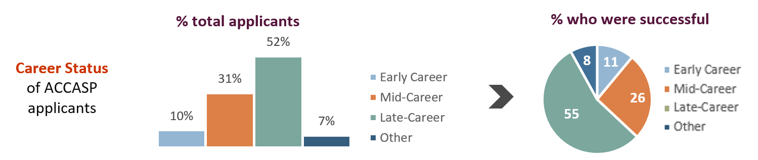 Statistics related to the career status of ACCASP applicants