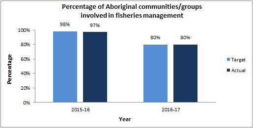 Percentage of Aboriginal communities/groups involved in fisheries management