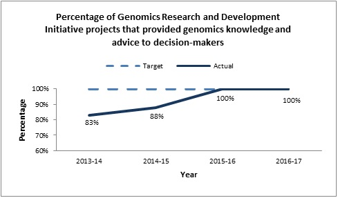 Percentage of Genomics Research and Development Initiative projects that provided genomics knowledge and advice to decision-makers