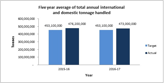 Five year average of total annual international and domestic tonnage handled