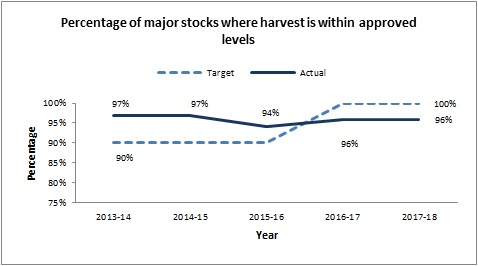 Percentage of major stocks where harvest is within approved levels