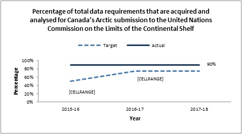 Percentage of total data requirements that are acquired and analysed for Canada's Arctic submission to the United Nations Commission on the Limits of the Continental Shelf