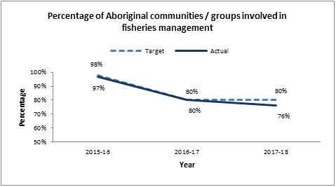 Percentage of Aboriginal communities / groups involved in fisheries management