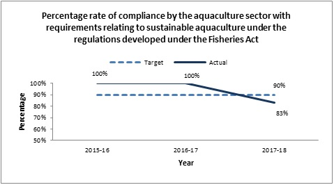 Percentage rate of compliance by the aquaculture sector with requirements relating to sustainable aquaculture under the regulations developed under the Fisheries Act