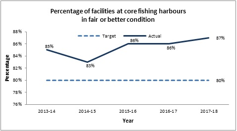 Percentage of facilities at core fishing harbours in fair or better condition