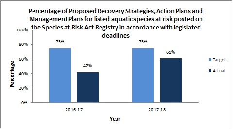 Percentage of Proposed Recovery Strategies, Action Plans and Management Plans for listed aquatic species at risk posted on the Species at Risk Act Registry in accordance with legislated deadlines