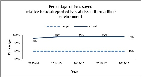 Percentage of lives saved relative to total reported lives at risk in the maritime environment