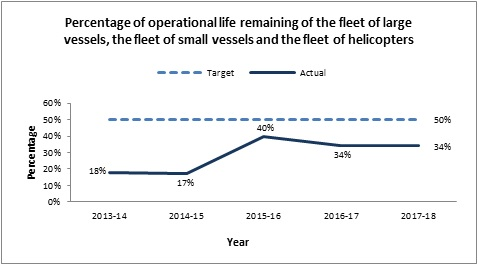 Percentage of operational life remaining of the fleet of large vessels, the fleet of small vessels and the fleet of helicopters
