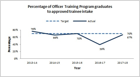 Percentage of Officer Training Program graduates to approved trainee intake