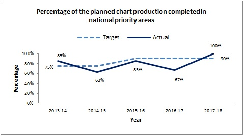 Percentage of the planned chart production completed in national priority areas