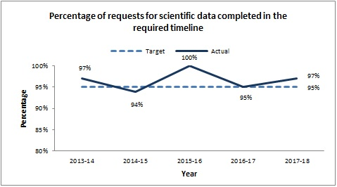 Percentage of requests for scientific data completed in the required timeline