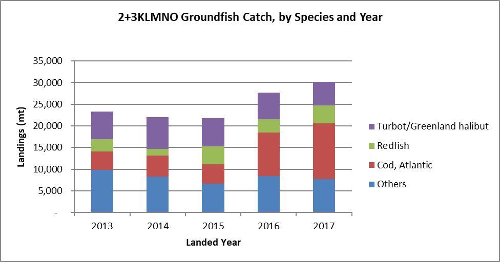 Groundfish Newfoundland and Labrador Region NAFO Subarea 2 +