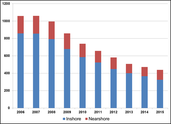 Number of Active Vessels – 3Ps Groundfish - By Vessel Category and Year