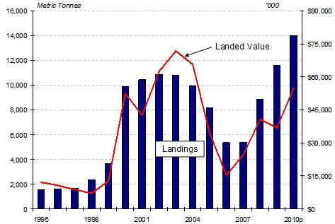 Bar graph of Maritimes Region Snow Crab Landings and Landed Value 1995-2010p