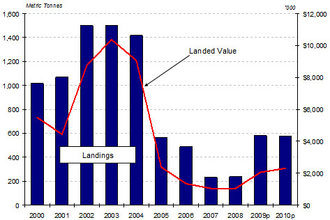Bar graph of N-ENS Landings and Landed Value 2000-2010p