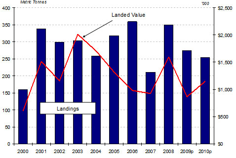 Bar graph of 4X Snow Crab Landings and Landed Value 2000-2010p*