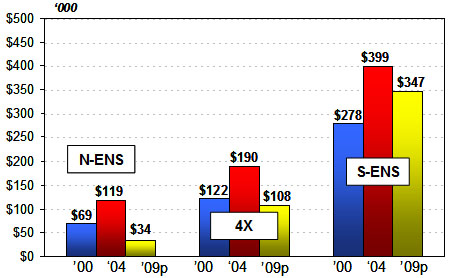 Bar Graph of Average Landed Value by License Holder from North East Nova Scotia, 4 X, and South East Nova Scotia from 2000-2009