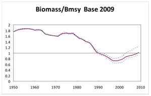 Figure of biomass and future projection scenarios Schematic of the precautionary approach