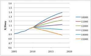 Biomass and Future Projection Scenarios