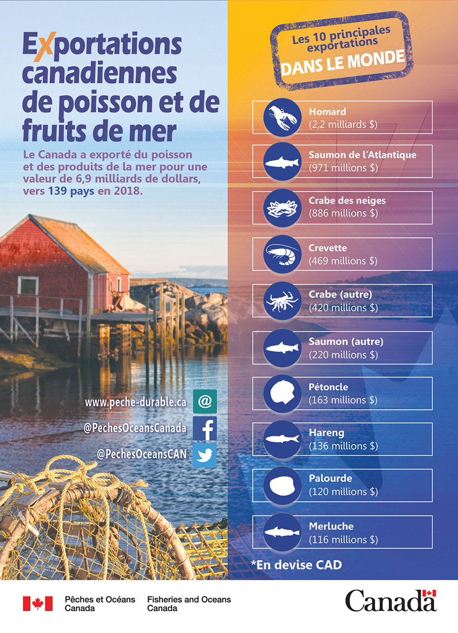 Exportations de poissons et de fruits de mer