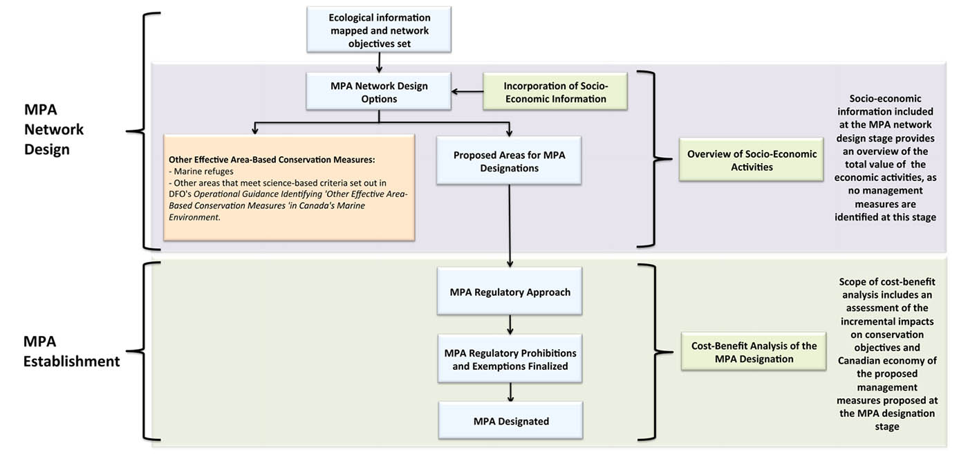 Figure 3: Socio-Economic Analysis in Network Design and MPA Establishment