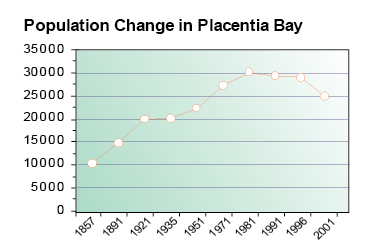 Chart: Population change in Placentia Bay