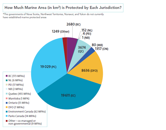 How Much Marine Area (in km<sup>2</sup>) is Protected by Each Jurisdiction?