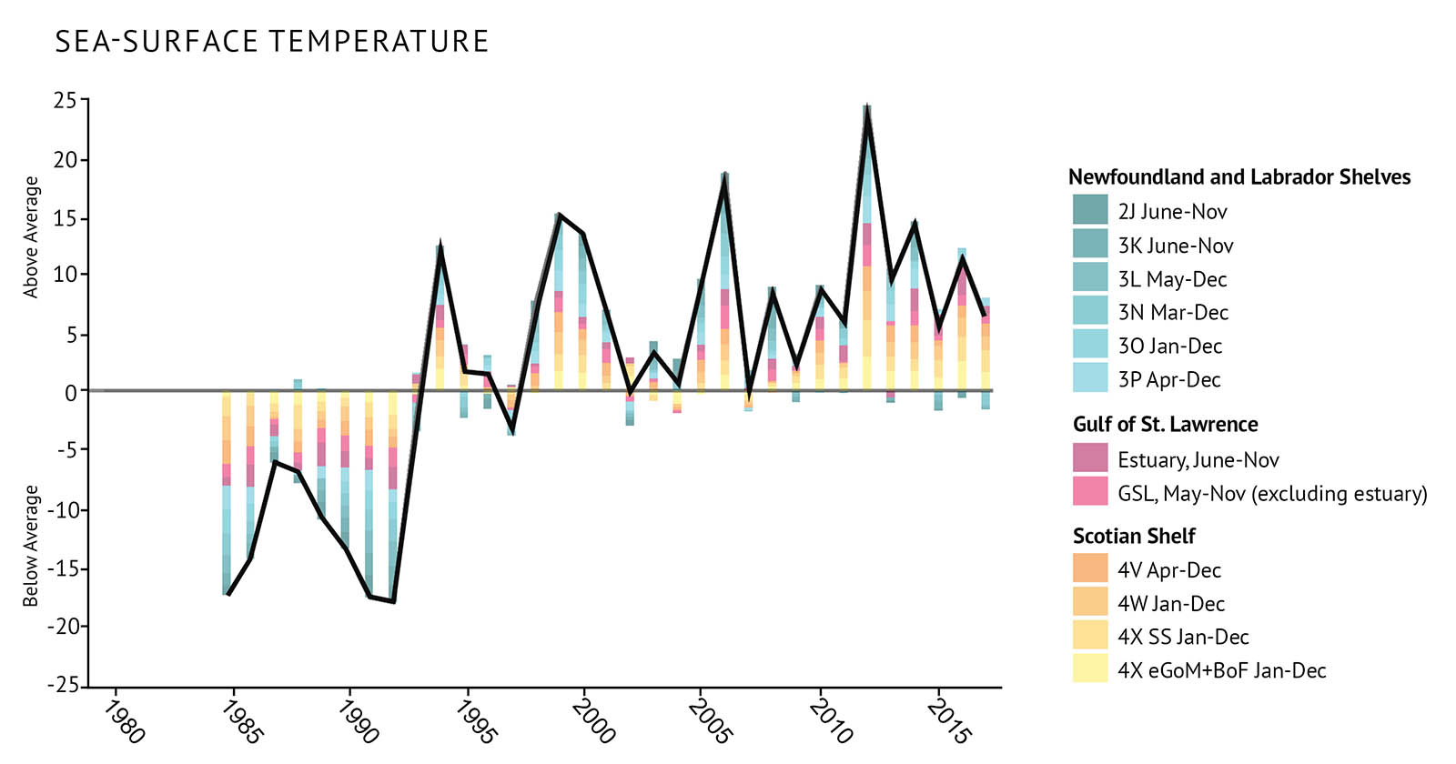 "Figure 3: Index of sea surface temperature for the Atlantic bioregions measured during ice-free times of the year. These values are relative to the 1985-2010 average. The black trend line represents the combined anomalies for all areas (eGoM: eastern Gulf of Maine; BoF: Bay of Fundy; see Figure 1 for NAFO Divisions). Above average trends are warm conditions. A combined line and bar graph illustrates the fluctuations in sea surface temperature between 1985 and 2017 for the three Atlantic bioregions. Text above the graph says ""Sea-surface temperature"". The vertical axis at left shows numbers from -25 to 25 in increments of 5 with a thin black zero-line extending across the graph. Text left of the vertical axis and above the zero-line says ""above average"" and text under the zero-line says ""below average"". The horizontal axis shows years between 1980 to 2015 in 5 year increments. A legend sits at right showing the colours for areas within each bioregion illustrated as stacked bars on the graph. Areas within the Newfoundland and Labrador Shelves are in shades of blue, areas within the Gulf of St. Lawrence are in shades of pink, and areas within the Scotian Shelf are in shades of orange. A thick black line extends between the vertical and horizontal axes showing the combined trend of temperature for all areas, with temperatures going from below average in the late 1980s and early 1990s to generally being above average in the 1990s. The trend is consistent in most areas."