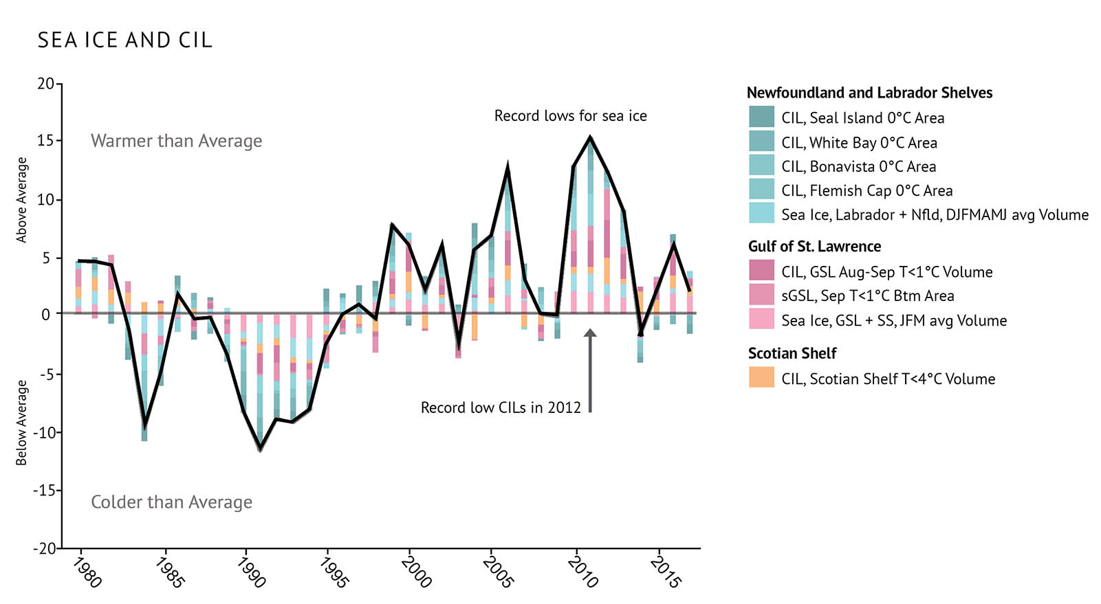 "Figure 5: Index of cold intermediate layer (CIL) and sea ice volume for the Atlantic bioregions relative to the long-term average (1981-2010). The black trend line represents the combined anomalies for all areas (sGSL: southern Gulf of St. Lawrence; see Figure 1 for NAFO Divisions). Above average trends are seen when warming conditions lead to less sea ice and a weak CIL. A combined line and bar graph illustrates the fluctuations in the index of cold intermediate layer (CIL) and sea ice volume for the Atlantic bioregions between 1980 and 2017 for the three Atlantic bioregions. Text above the graph says ""Sea ice and CIL"". The vertical axis at left shows numbers from -20 to 20 in increments of 5, with a thin black zero-line extending across the graph. Text left of the vertical axis and above the zero-line says ""above average"" and text under the zero-line says ""below average"". The horizontal axis shows years between 1980 and 2015 in 5 year increments. On the left-hand side of the graph, text above the zero line says ""warmer than average"" and text below the zero-line says ""colder than average"". A legend sits at right showing the colours for areas within each bioregion illustrated as stacked bars on the graph. Areas within the Newfoundland and Labrador Shelves are in shades of blue, areas within the Gulf of St. Lawrence are in shades of pink, and areas within the Scotian Shelf are in shades of orange. A thick black line extends between the vertical and horizontal axes showing the combined trend, with the line being generally below average in the early 1990s and then above average after the late 1990s. On the right-hand side of the graph, text reading ""Record lows for sea ice"" floats above the trend line near 2010. Below the zero-line on the right-hand side of the graph, a line of text reads ""Record low CILs in 2012"" with an arrow pointing at 2012."