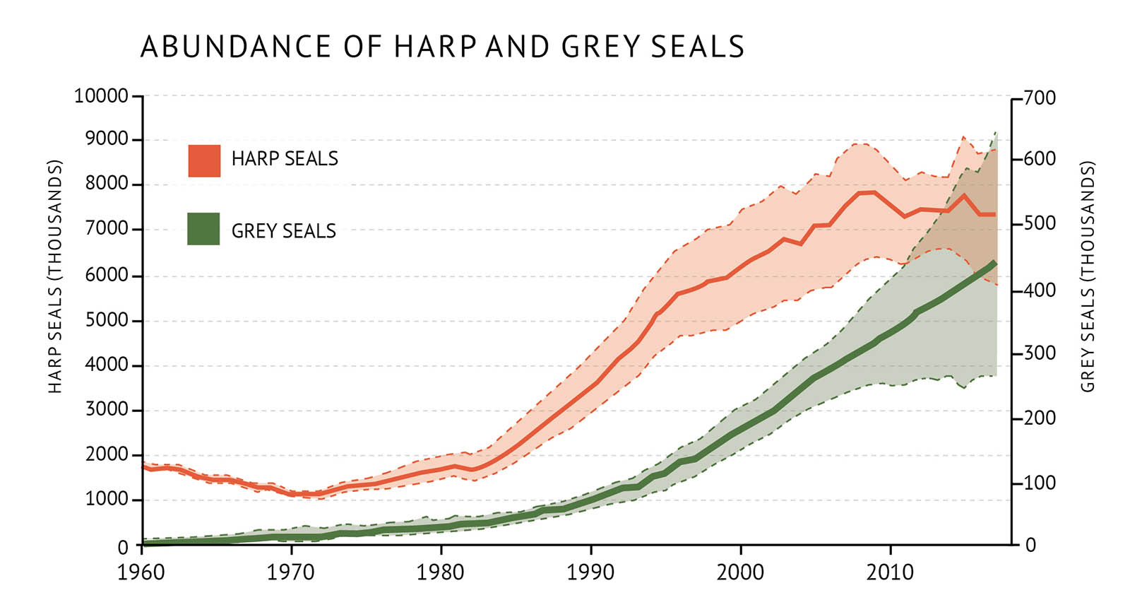 "Figure 19: The abundance of harp seals and grey seals in Atlantic Canada. They have been increasing in abundance to levels not seen in 50 years. A line graph illustrates the population of grey and harp seals in Atlantic Canada. Text above the graph says ""Abundance of harp and grey seals"". Two vertical axes are found on the graph, each representing one seal species. The axis at left shows numbers from 0 to 10,000 in increments of 1000 with text that reads ""Harp seals (thousands). The axis at right shows numbers from 0 to 700 in increments of 100 with text that reads ""Grey seals (thousands). The horizontal axis shows years between 1960-2010 in 10 year increments. A legend appears in the top left-hand corner of the graph. The harp seal abundance is represented by an orange line which increases over time from between 1000 to 2000 thousand in the 1970s to the 2000s it reachs almost 8000 thousand. A green line represents grey seal abundance which also increases over time although it is lower than the orange line. It starts near zero in the 1960s and increases to over 600 thousand. Each line is surrounded by a shaded area which represents the confidence in the abundance value."