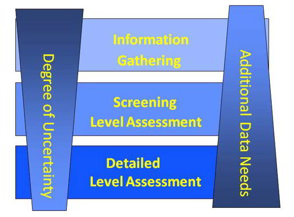 Figure 2: Tiered Approach To Risk Assessment (Steps 1-6)