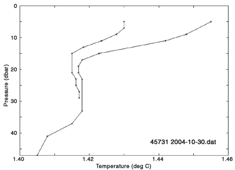 Temperature-depth profile from a beluga equipped with a satellite transmitter in Ungava Bay.