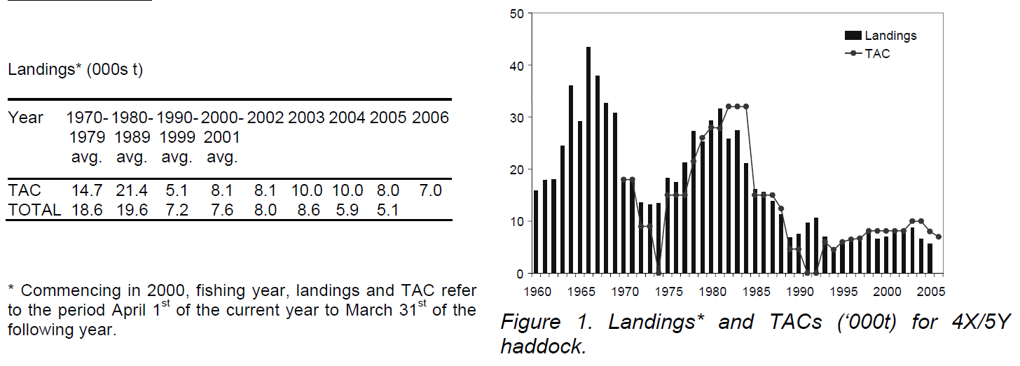 Figure 3 - Charts showing the TAC (Total Allowable Catch) for Haddock