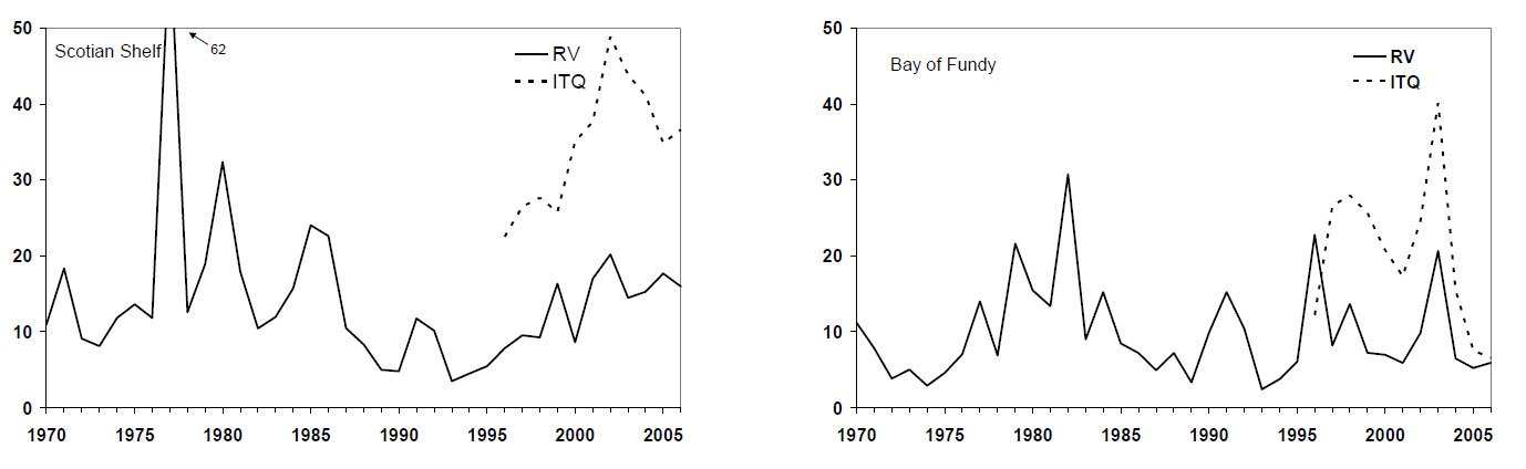 Figure 4 - RV and ITQ survey 4+ biomass indices by area