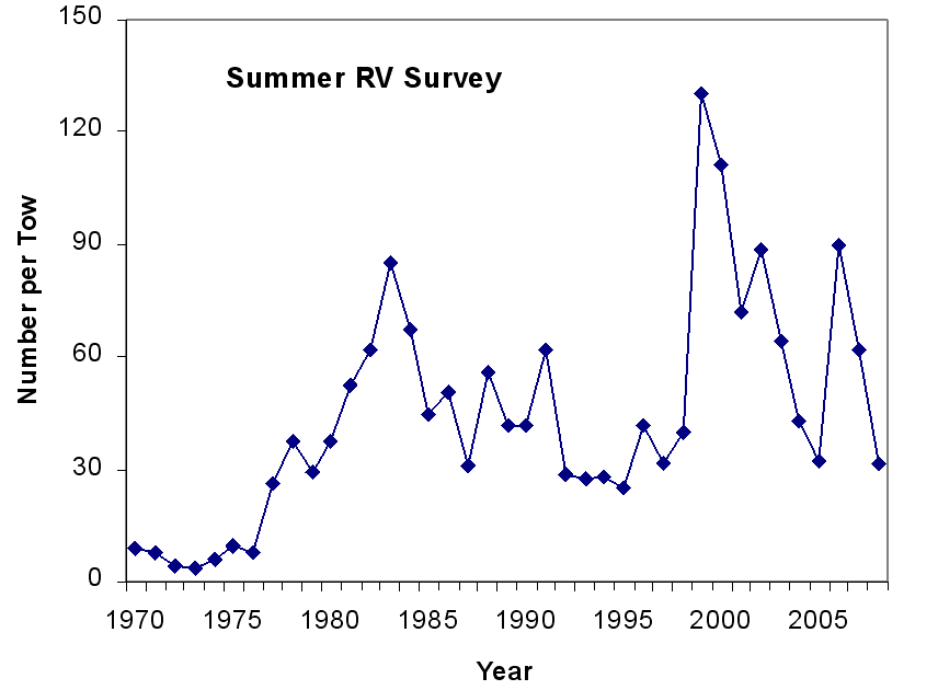 Figure 6 - Catch rate series (number per tow) in Div. 4VW from the summer RV survey