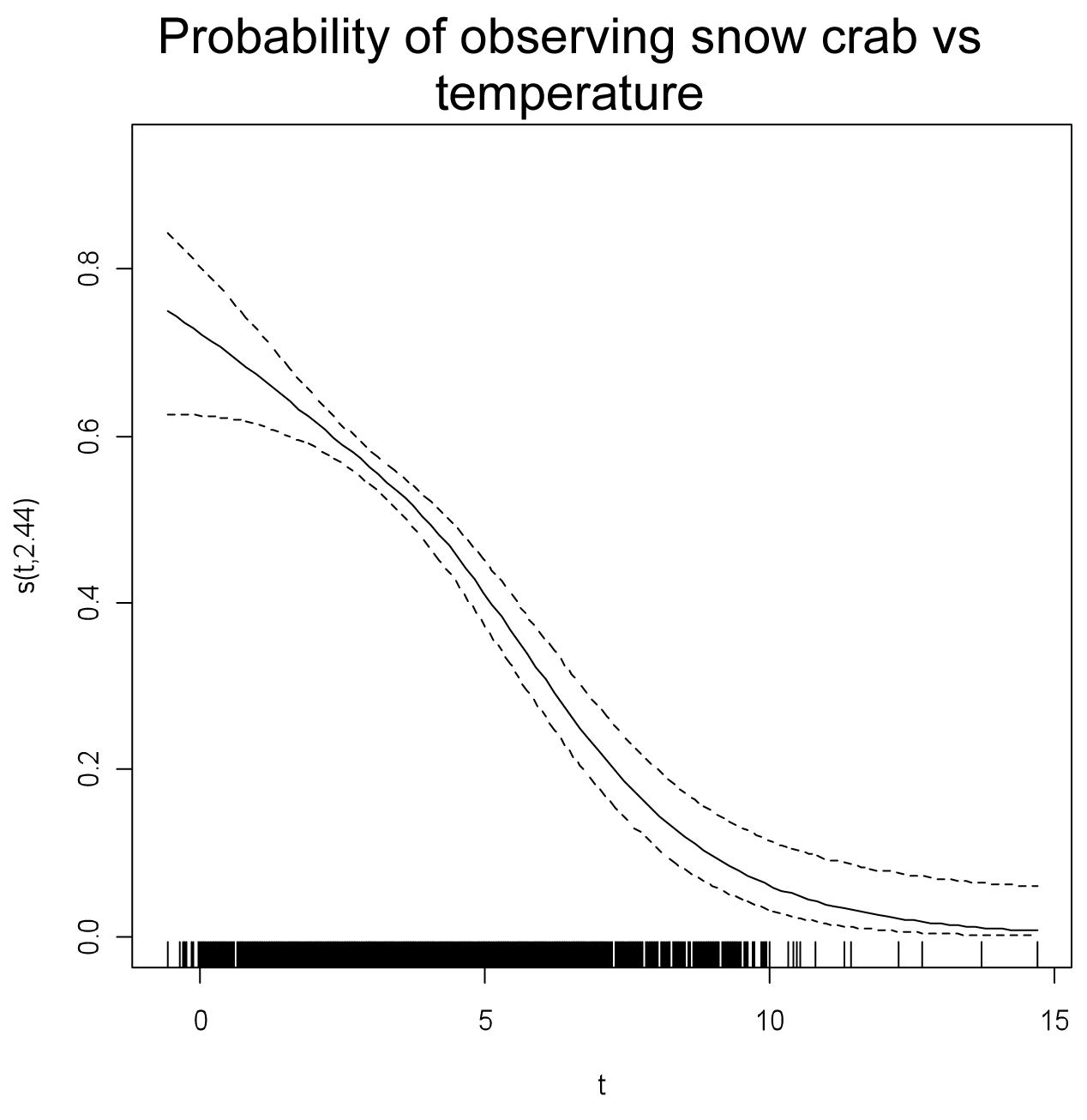 Figure 4 - Probability of observing snow crav vs. temperature