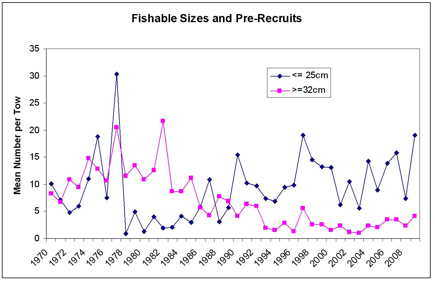Figure 14 - Fishable sizes and pre-recruits chart