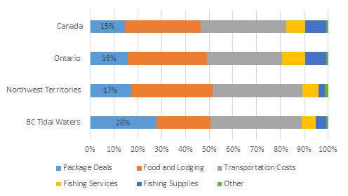 Figure 4.11 Share of Total Direct Recreational Fishing Expenditures, by Expense Category, Northwest Territories, BC Tidal Waters, Ontario and Canada, 2015. Source: DFO, Economic Analysis and Statistics.