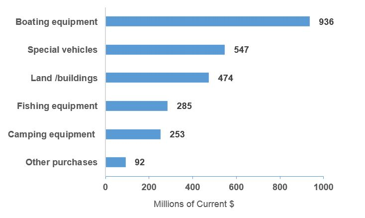 Figure 4.12 Major Purchases and Investments Wholly Attributable to Recreational Fishing, by Investment Category, Canada, 2015. Source: DFO, Economic Analysis and Statistics.