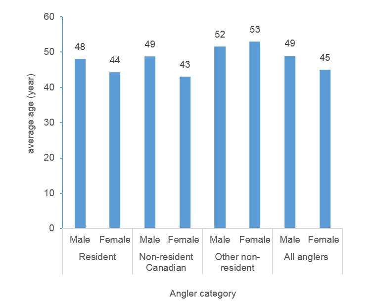 Figure 4.3 Average Age of Active Anglers, by Angler Category and Gender, Canada, 2015
