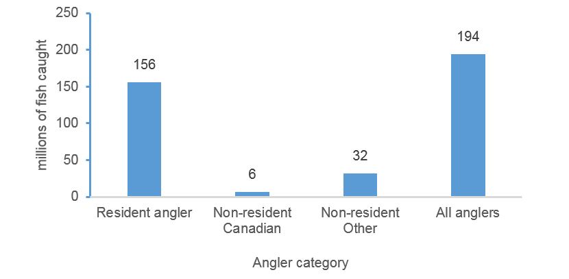 Figure 4.5 Total Fish Harvest, All Species, by Angler Category, Canada, 2015.