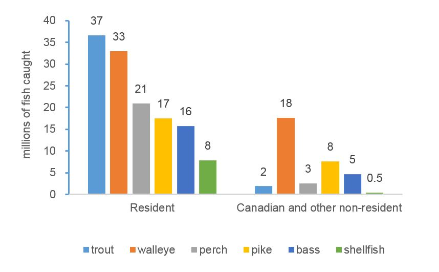 Figure 4.9 Total Fish Harvested by Resident and Non-resident Anglers, Top Species Caught, Canada, 2015.